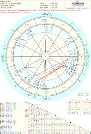Astropost Syria Merkel Germany And Astrology