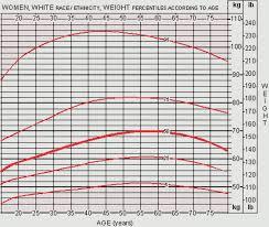 Height Weight Chart Women Kg Height Weight Chart Men Jasonkellyphoto Co