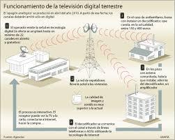Conectar Receptor Satelite Antena Comunitaria