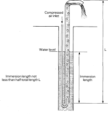 lifting devices 3 9 air lift pumps