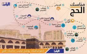 مناسك #الحج #إنفوغراف #ليبيا - شبكة الرائد الإعلامية