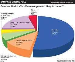 Compass Offences Tops Cayman Poll Speeding Online Traffic