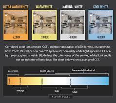 Led Light Color Chart Aitmouli Com