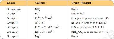 What Is The Group Reagent For The Zero Group Ammonium