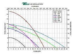 Taco Pump Sizing Chart Hydronic Pumps And Pressure Drop Levis Energy Service Llc