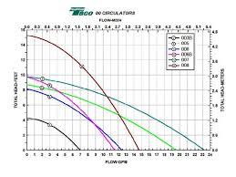 Taco Pump Flow Chart Hydronic Pumps And Pressure Drop Levis Energy Service Llc