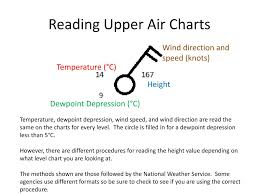 Wind And Temperature Chart Ppt Upper Air Charts Powerpoint Presentation Free