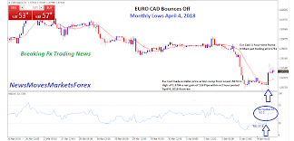 1 Eur To Cad Chart Euro Cad Bounces Off Monthly Lows April 4 2018