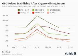 Amd Gpu Chart Chart Gpu Prices Stabilizing After Crypto Mining Boom