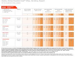 Dvc Point Chart 2017 Aulani Best Picture Of Chart Anyimage Org