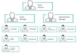 Accor Organizational Chart What Model For Tomorrow S Hotel Industry Hotelkeepers