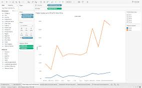 Effective Charts Never Overwhelm An Audience Tableau For Beginners Data Visualisation Made Easy