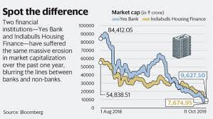 Indiabulls Technical Charts Yes Bank Indiabulls Housing Are Different Peas Stuck In