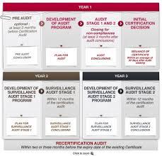 Bureau Veritas Training Schedule 2015 Malaysia