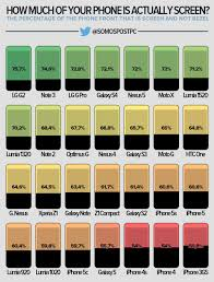 Chart Shows How Much Of Your Iphone Is Actually Display