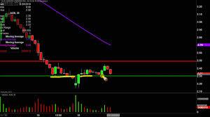 Acb Stock Chart Nyse Aurora Cannabis Inc Acb Stock Chart Technical Analysis For 11 19 19
