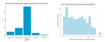 Difference Between Bar Chart And Histogram Data Visualization With R No It Background Need