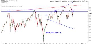 Dow Jones Index Chart 2018 The Curious Case Of The Dow Jones Industrials Chart Zero Hedge