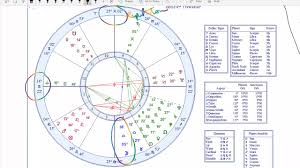 The Chart Of A Business Amazon Inc The Astrology Chart