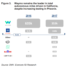 Waymo Stock Chart Gms Driverless Cars Unit Is Closing In On Googles Waymo In