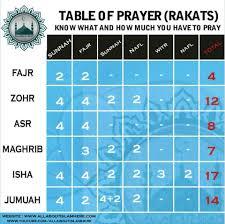 Namaz Rakat Chart Pdf Pesquisa Google Islam Ramadan