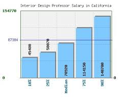 annual salary of an interior designer. Plain Salary Annual Salary Of An Interior Designer Best Design Average Home Decor 2018 A  1 To