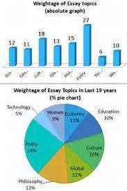 Civil Services Mains          Insights event essay topics current event essay topics