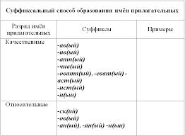 Заполните таблицу своими примерами ГДЗ Упр Русский язык  Заполните таблицу своими примерами