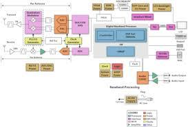 omap l  c  integra applications processor   ti   mouserapplication block diagram  software defined radio
