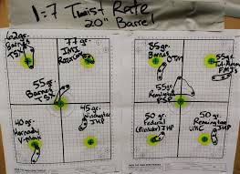 Best Ar 15 Rifle Twist Rate Does It Really Matter Pew