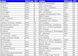 Which are the top ranked Civil Engineering colleges in India?