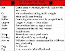 Rat Compatibility Chart Chinese Zodiac Compatibility Chart Year Of The Dragon
