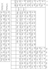 Quantum Numbers Chart Quantum Theory Challenge 1