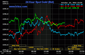 Gold Price Today Price Of Gold Per Ounce 40 Hour Spot Chart KITCO Beauteous Live Market Quotes