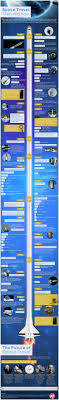 space travel then and now infographic useful classroom images space travel then and now infographic