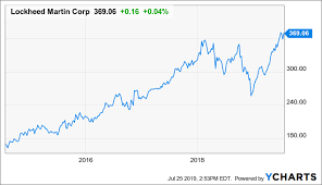 Buy Lockheed Martin Dividend Increase In September Share