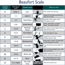 Judging Wind Speed Using The Beaufort Scale