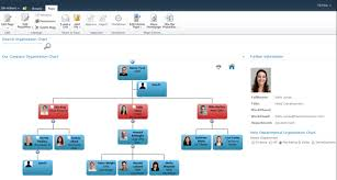 Sharepoint 2013 Organization Chart Web Part Sharepoint Org Chart
