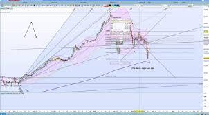 Dj30 Live Chart Dow Jones 30 Recap 25th March 2018 Dow Jones Chart