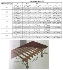 trying to figure what size beam to use for your deck try this convenient span calculator