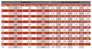 Aluminum Corrosion Resistance Chart Aluminum Diamond Manufacturing