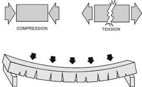compression force diagram. tensile forces pull apart the bottom of this concrete slab when it bends compression force diagram