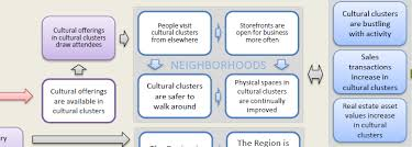 creative placemaking has an outcomes problem  excerpt from artswave theory of change cultural clusters