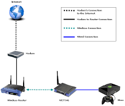 linksys wireless router wiring diagram wiring schematics and linksys official support setting up an xbox a wireless g