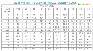 Marine Corps Height And Weight Chart 2016 79 Bright Usmc Height And Weight Chart