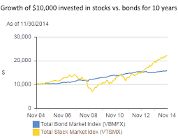 stocks vs bonds difference and comparison diffen growth of 10 000 invested in vanguard s index funds for the total stock market vtsmx