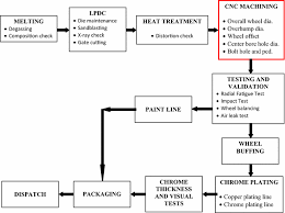 Tyre Manufacturing Process Flow Chart Pdf Process Capability Improvement Through Dmaic For Aluminum