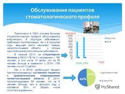 Отчет на категорию по стоматологии poseti nn портал   учреждение Центральная клиническая больница министерства здравоохранения Российской Федерации Где можно найти составление годового отчета Стоматология
