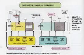 Exodus Bible Timeline Charts Chronology My Fathers World