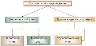 Управление финансами учет при управлении финансами